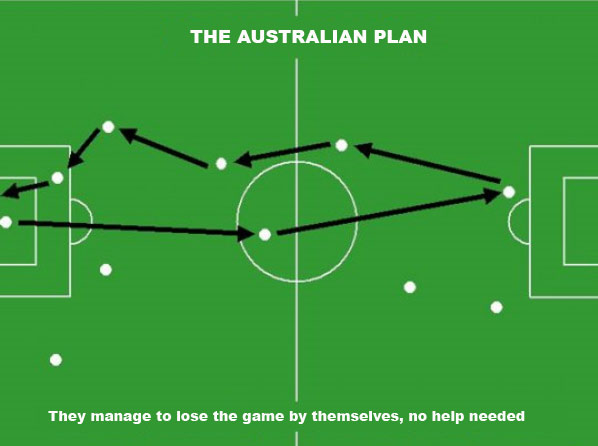 The australian Soccer Strategies and Tactics Plan