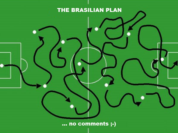 The brasilian Soccer Strategies and Tactics Plan