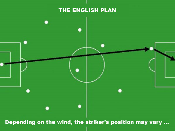 The english Soccer Strategies and Tactics Plan