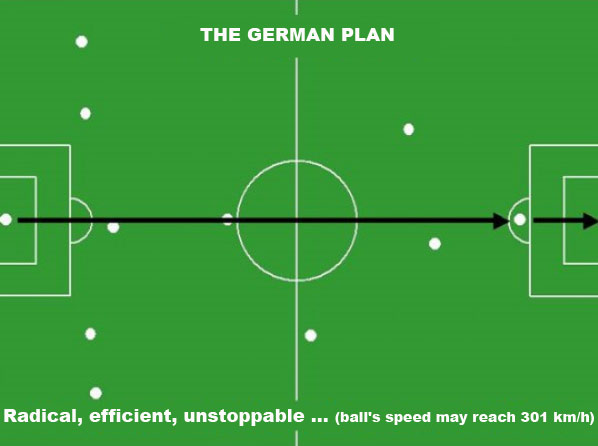 The German Soccer Strategy & Tactics Pan for the WM 2010