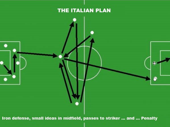 The italian Soccer Strategies and Tactics Plan