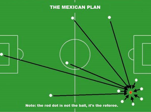 The mexican Soccer Strategies and Tactics Plan