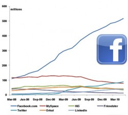The secrets of Facebook – Why is Facebook so successful?